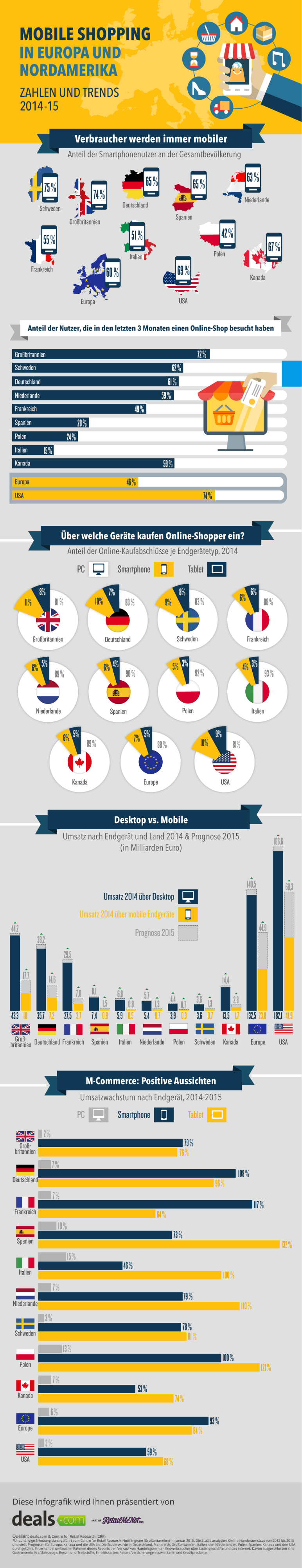 Infografik Mobile Shopping in Eurpoa und Nordamerika